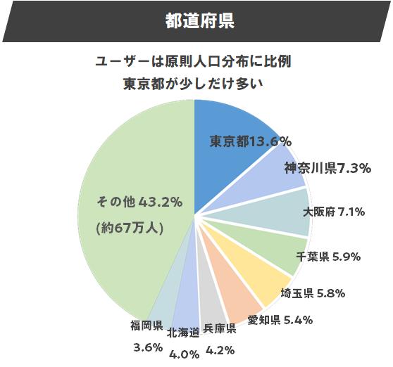 都道府県ユーザーセグメント